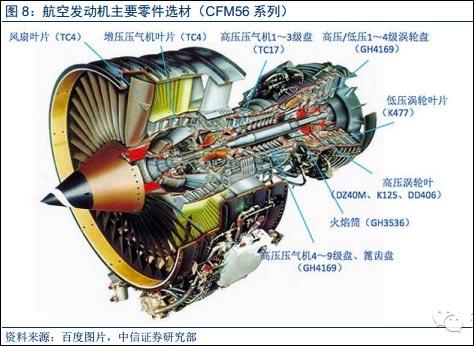 在航空发动机上,高温合金主要用于燃烧室,导向叶片,涡轮叶片和涡轮盘